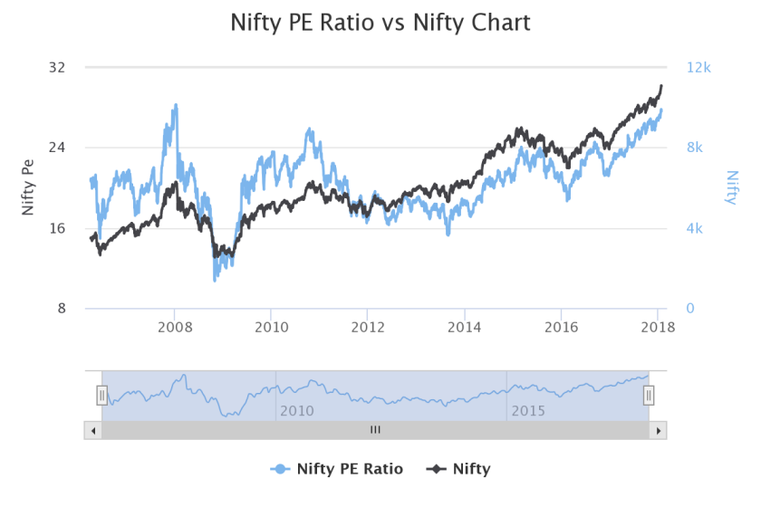 Nifty PE chart.png