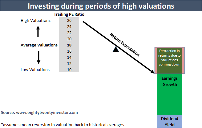 Investing at high valuations