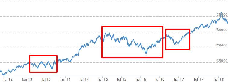 SENSEX BSE Sensex Sensex Index Live Sensex Index Sensex Stocks