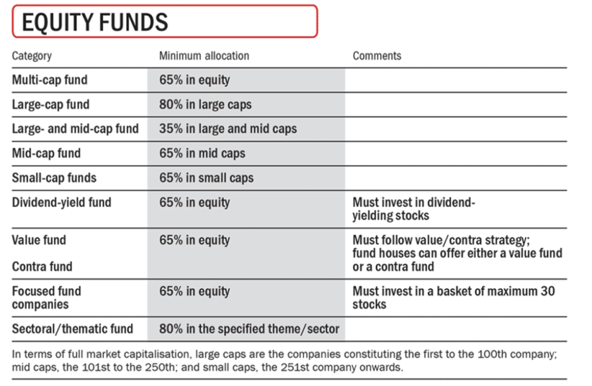SEBI Equity Fund Categories .png