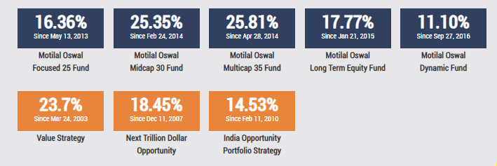Equity Mutual Funds   Invest in the Best Open Ended Mutual Funds   Motilal Oswal AMC1.png