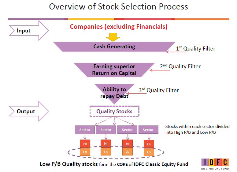 IDFC Core Equity - Stock Selection Process.png