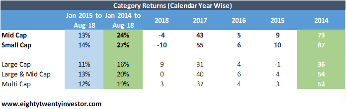 Mid Cap Fund Returns -1.png