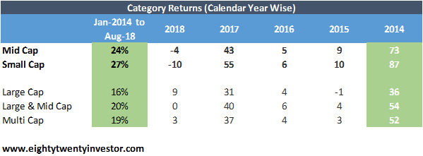 Mid Cap Fund Returns.png