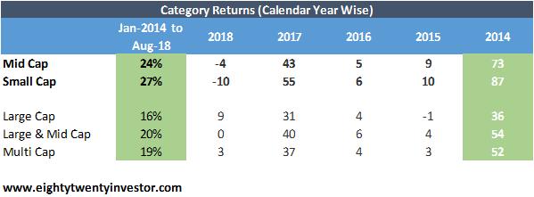 Mid Cap Fund Returns.png